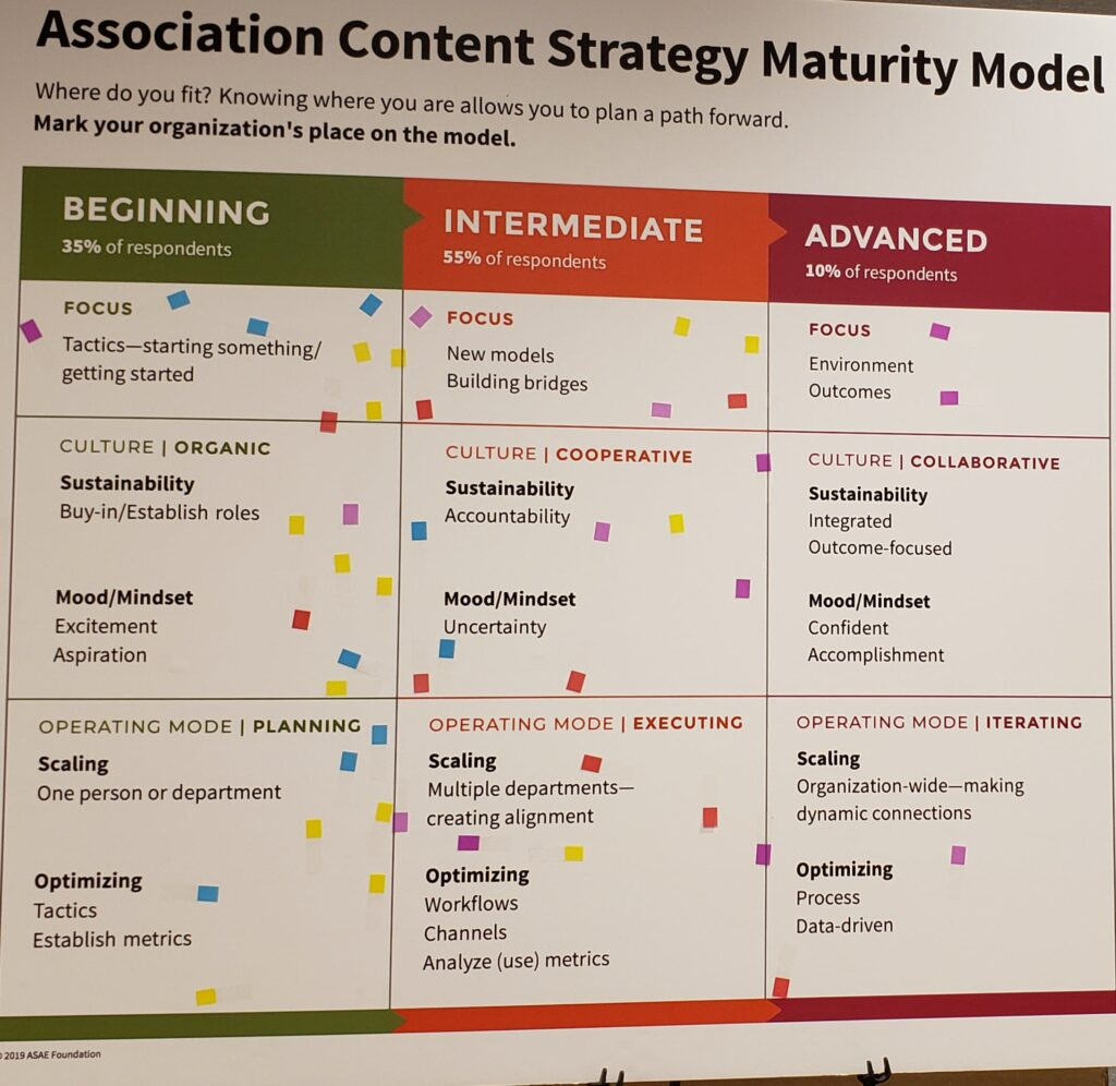 Association Content Strategy Maturity Model poster